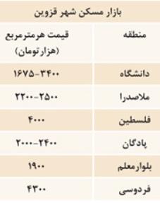قیمت زمین قزوین